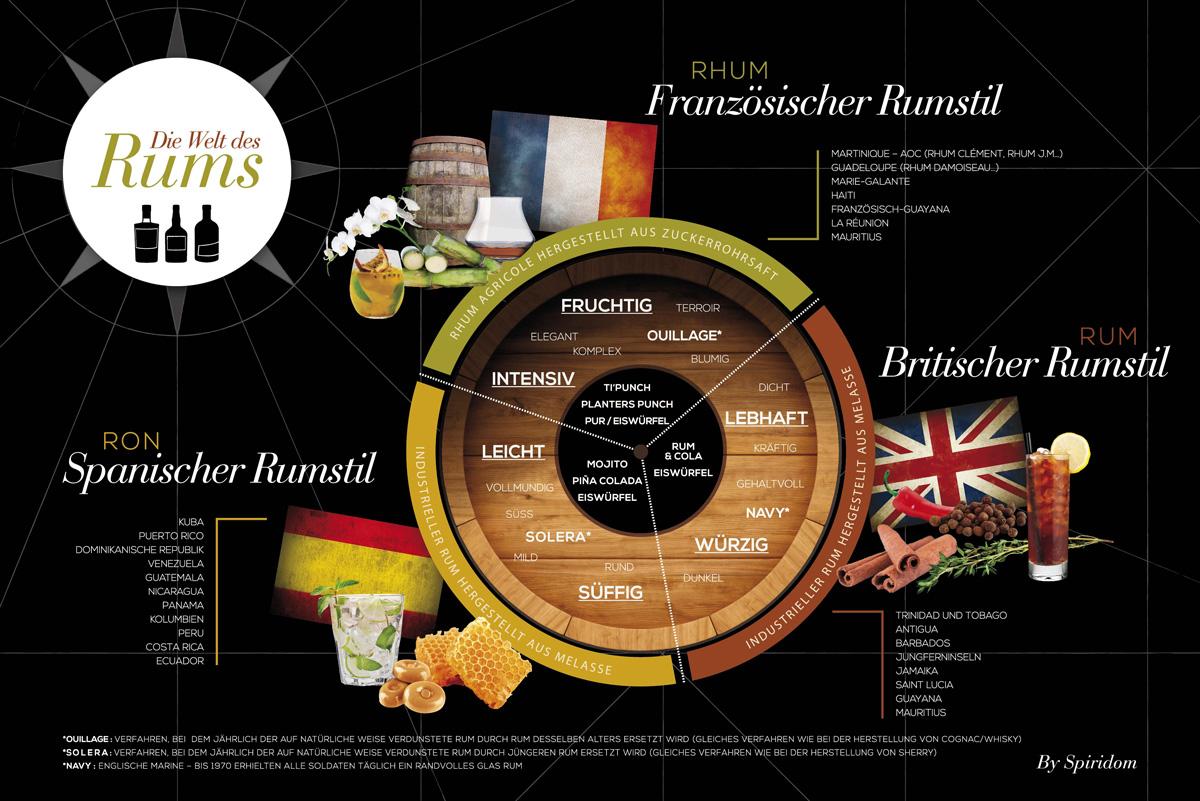 Welt des Rums