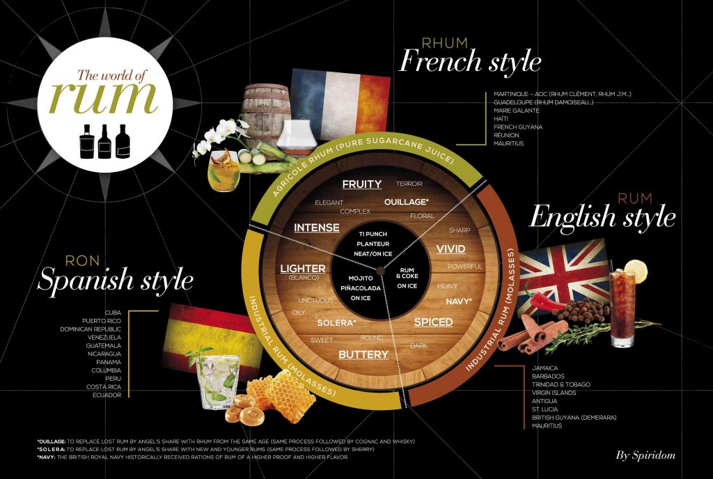 The World of Rum